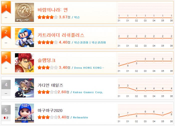 헝앱 순위_8월 1주(1~5).png