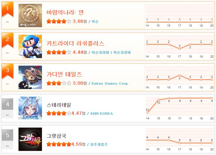 헝앱 순위_8월 3주(1~5).png