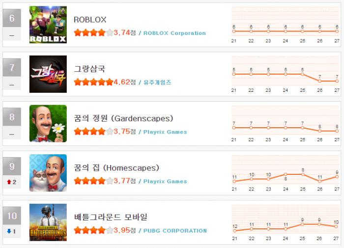 헝앱 순위_8월 4주(6~10).png