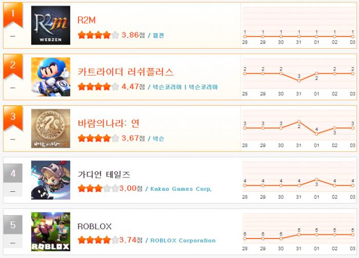 헝앱 순위_9월 1주(1~5).png