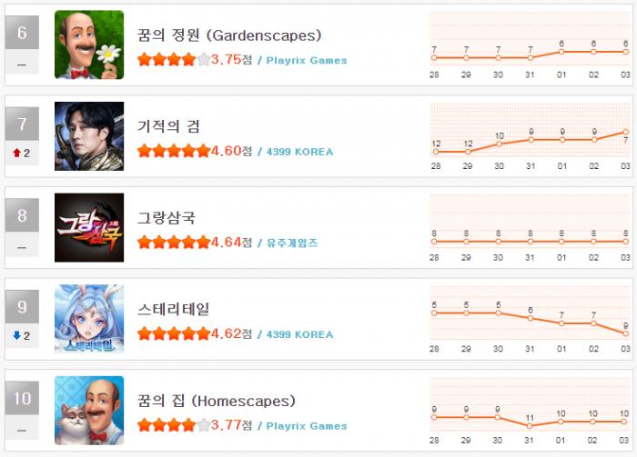 헝앱 순위_9월 1주(6~10).png