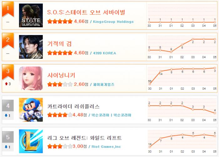 헝앱 순위_11월1주(1~5).png